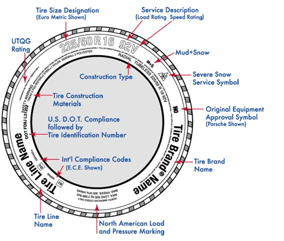 ... The Letters And Numbers Following The DOT Symbol Provide Information  About The Tire Manufacturer, Tire Size, And The Date It Was Manufactured